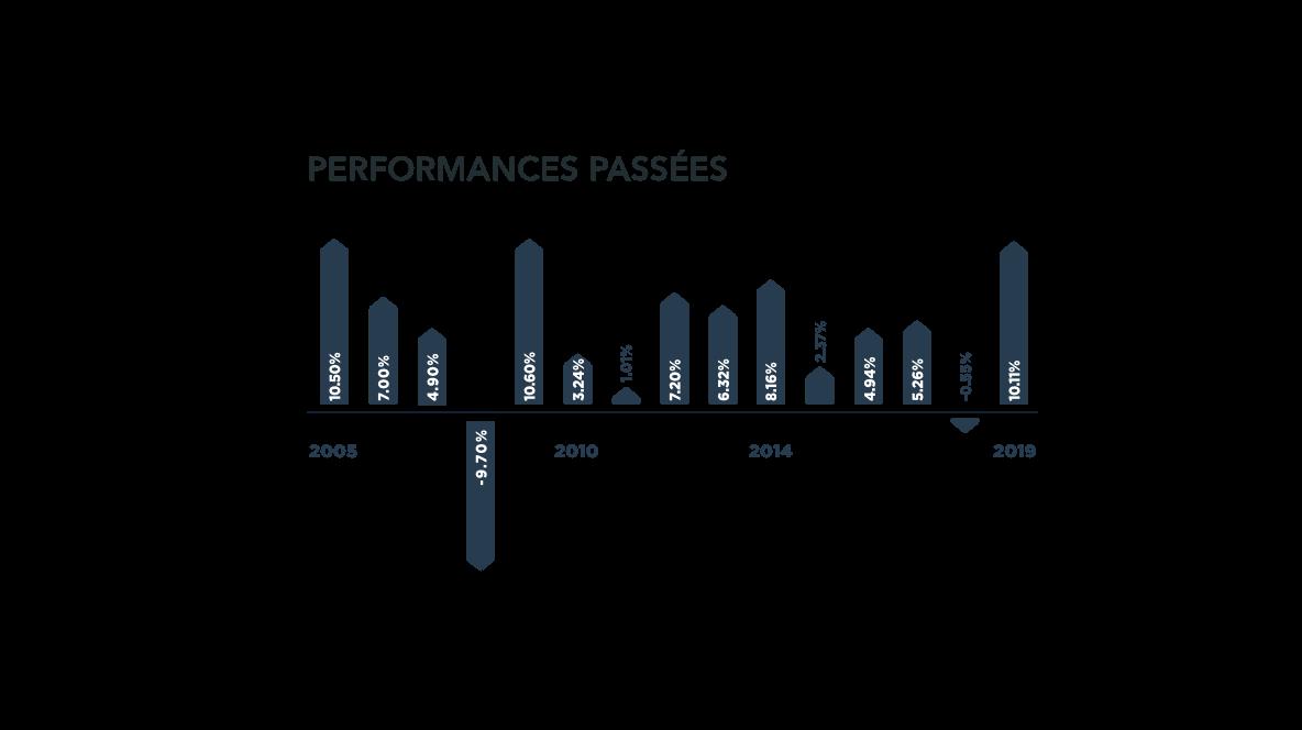 Performance des actifs 1